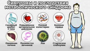 Заболевания сопутствующие ожирению